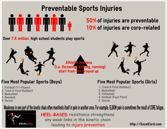 Preventable Sports Injuries